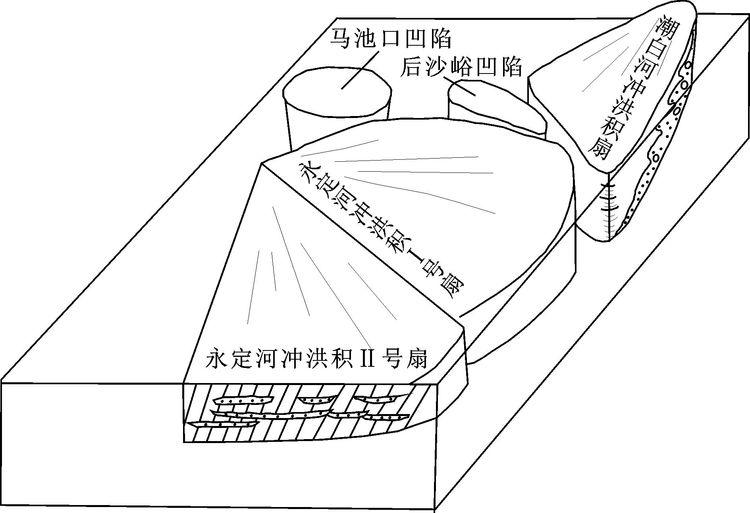 北京平原地区第四纪地质研究新进展