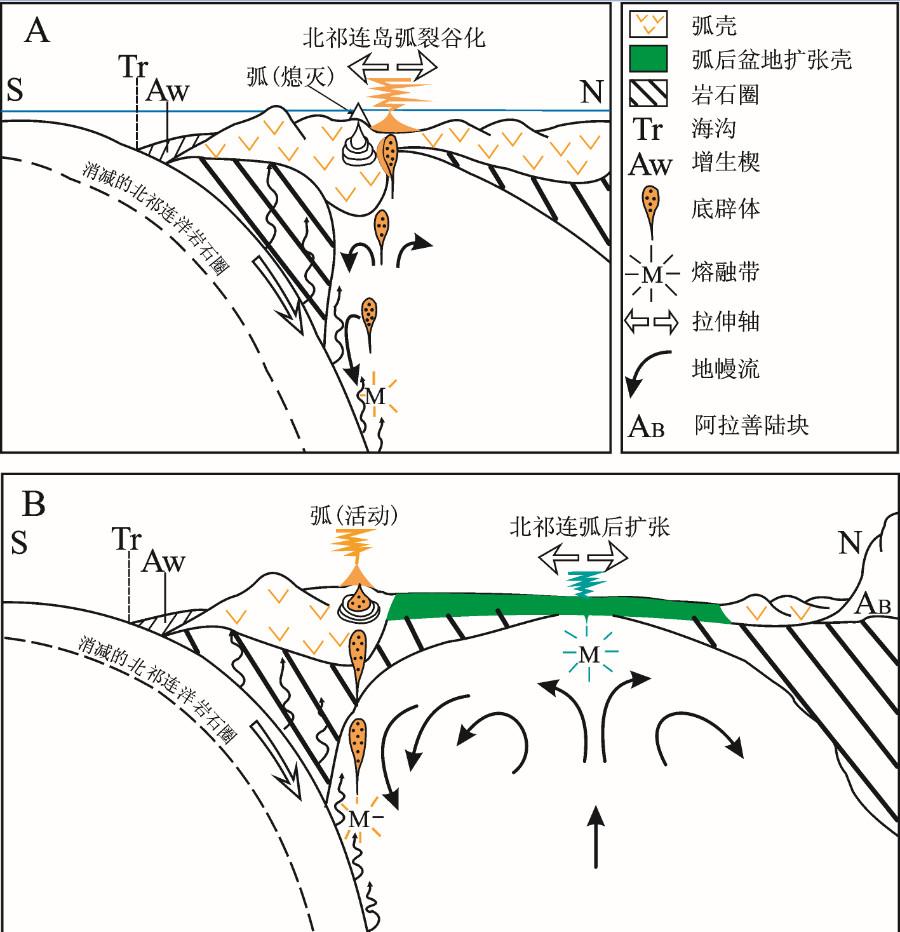 a—早期的岛弧裂谷化没有扰乱地幔中岛弧岩浆生成